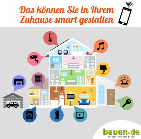 Die Technik des Smart Homes wird immer populärer: Geräte werden intelligent miteinander vernetzt und können autonom handeln. (Foto: bauen.de)