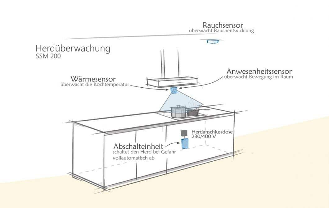 Fabotech_Rauchmelder_Brandschutz in der Küche (Foto: Fabotech)